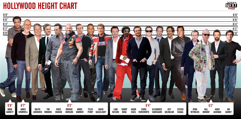 Самые высокие актеры