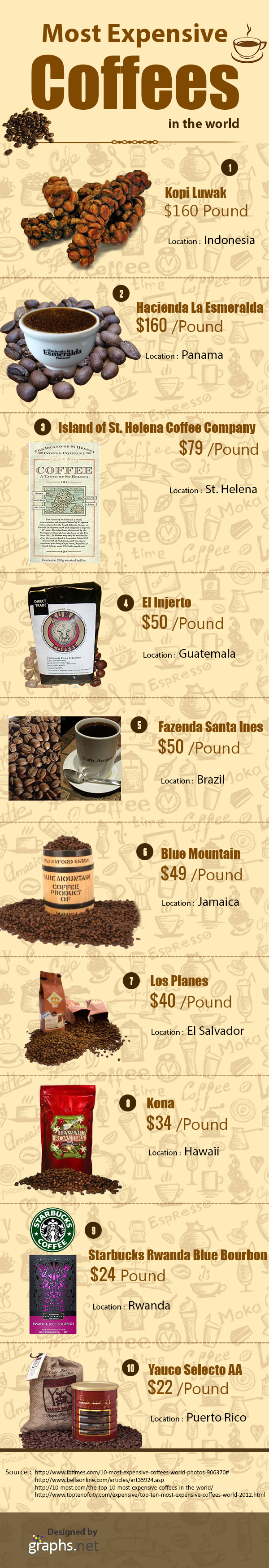 Most-Expensive-Coffees-in-the-world