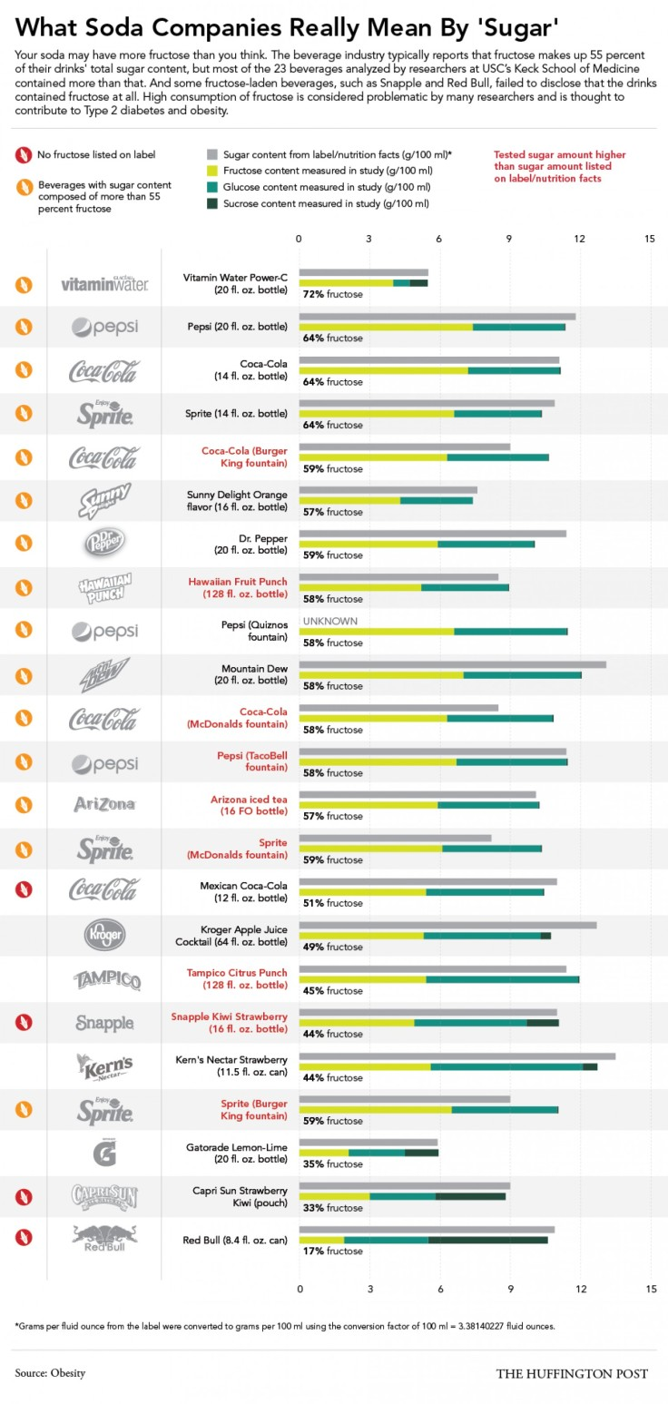 what-soda-companies-really-mean-by-sugar_53977311df2a7_w1500