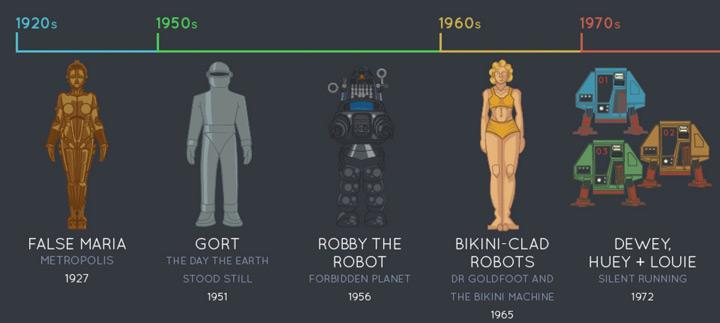 evolution of cinema