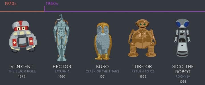 evolution-robots-cinema-1970-1980