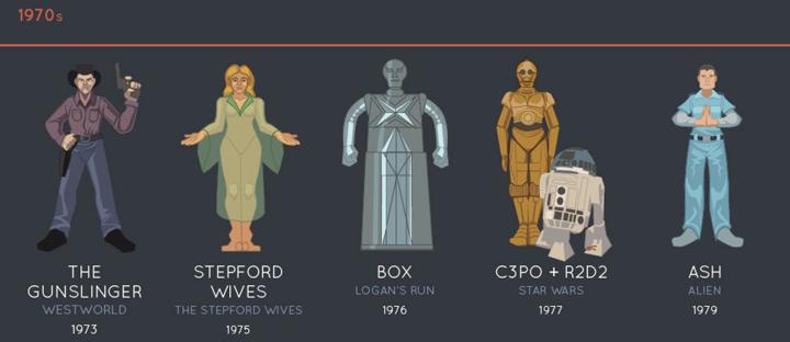 evolution-robots-cinema-1970