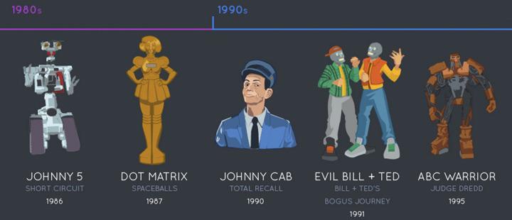 evolution-robots-cinema-1980-1990