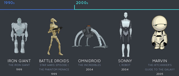 evolution-robots-cinema-1990-2000