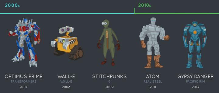 evolution-robots-cinema-2000-2010