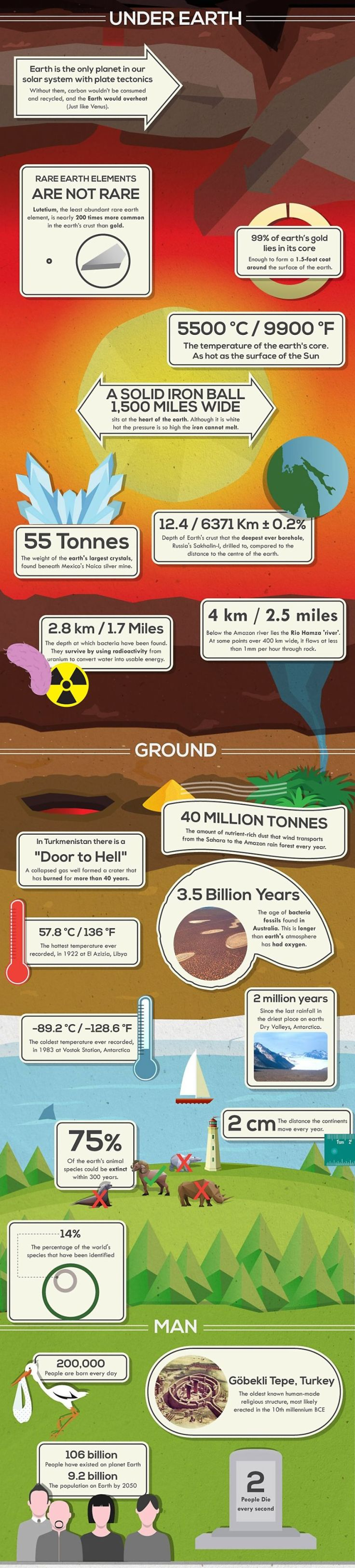 50-Shocking-Facts-You-Probably-Didnt-Know-About-Planet-Earth__880