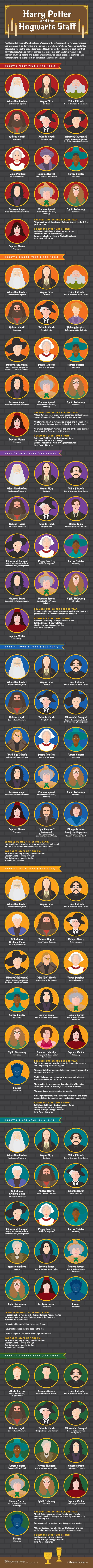 Harry-Potter-Hogwarts-Staff-Infographic